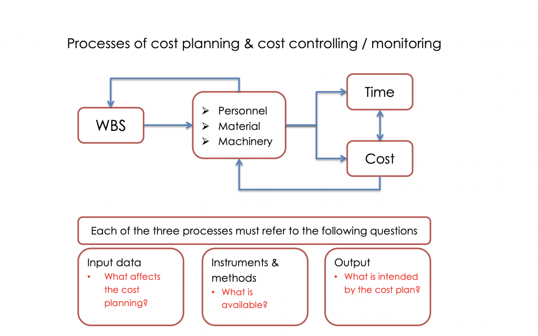 Cost Planning & Cost Management